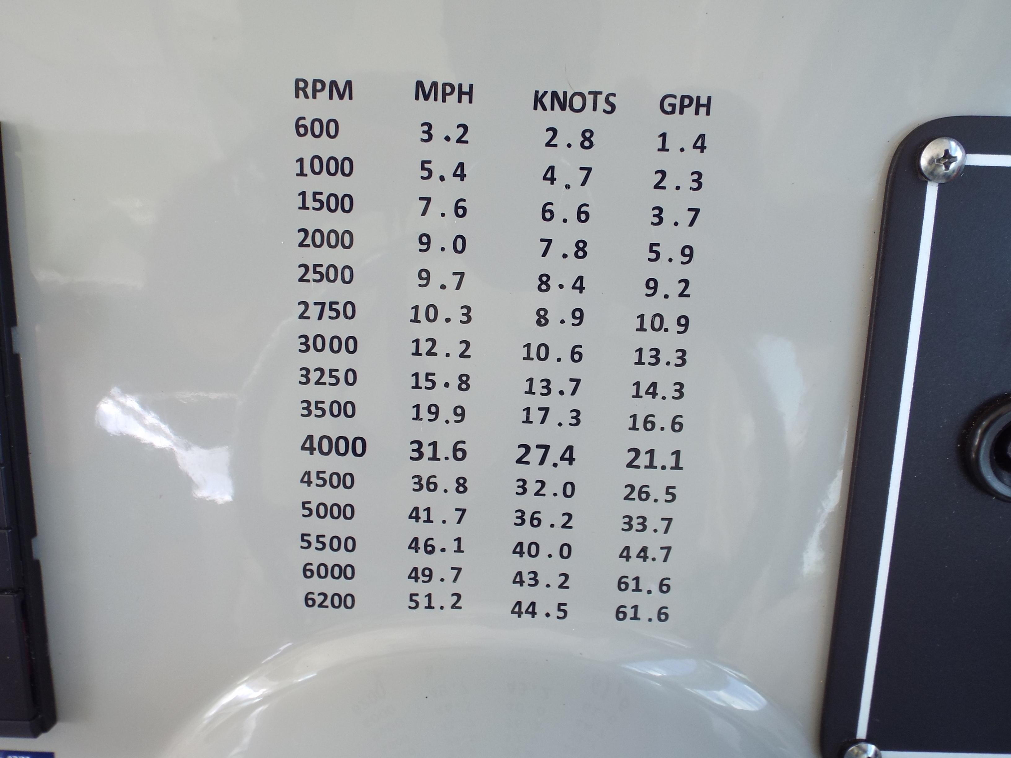 Chart for RPM/MPH/KNOTS/GPH